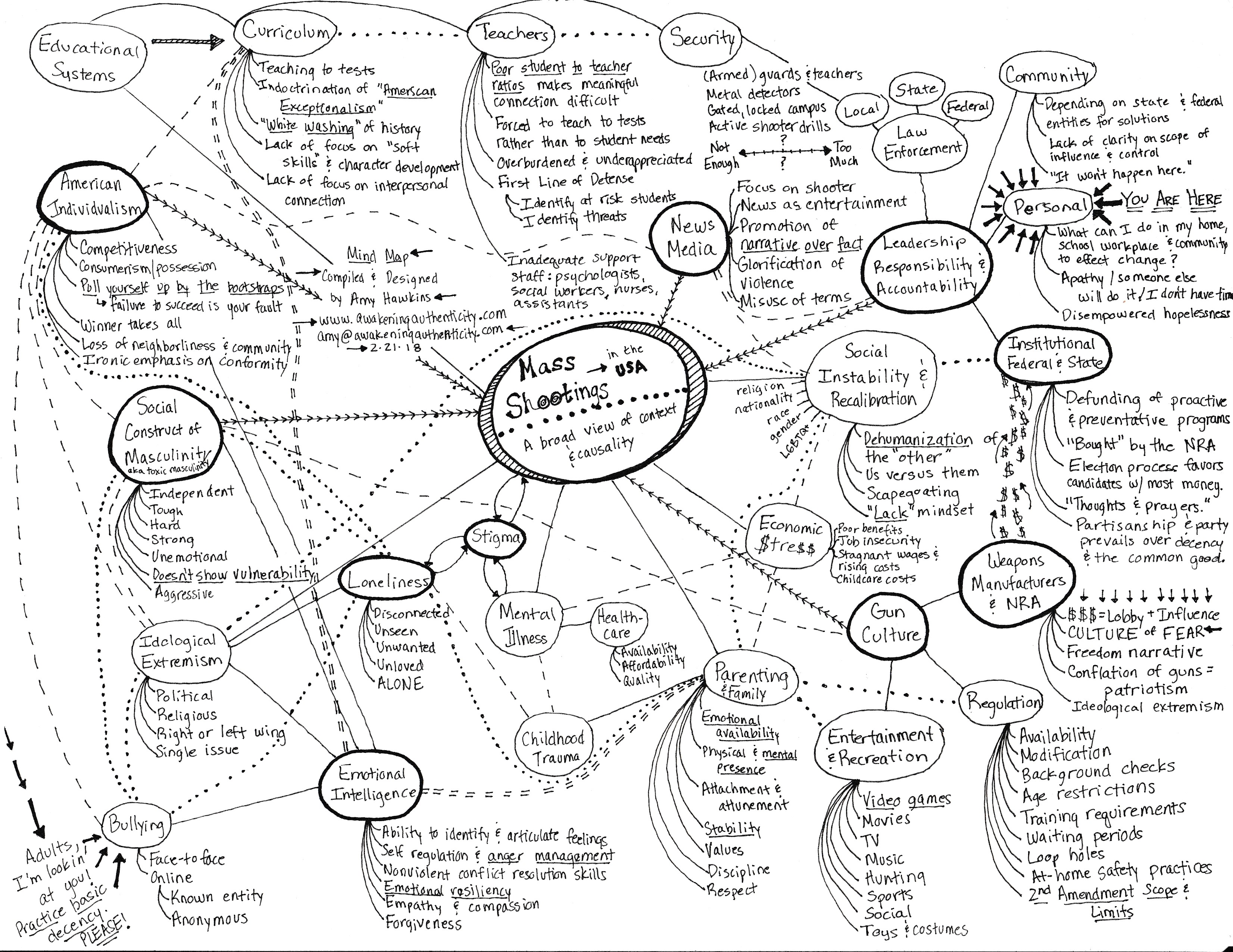Mass Shootings Mind Map